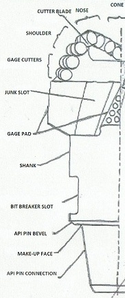 Parts of a PDC Drill Bit