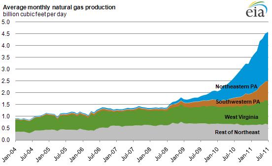 Pennsylvania Drives NE Natural Gas Production