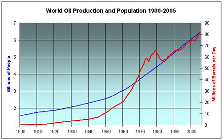 World Oil Production and Population