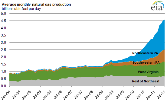 Pennsylvania Drives NE Natural Gas Production